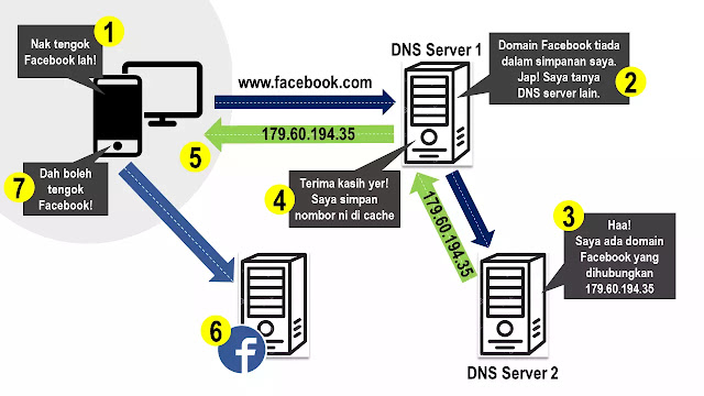 dns server menterjemah domain kepada alamat ip domain.