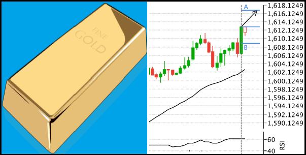 تحليل الذهب صاعد على المدى القصير نحو مستوى 1618 دولار