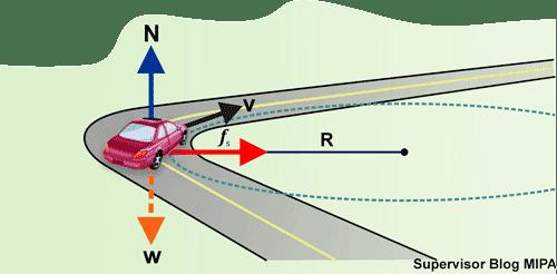 cara menentukan Rumus Kecepatan Maksimum Di Tikungan Datar horizontal Agar Tidak Slip atau tergelincir