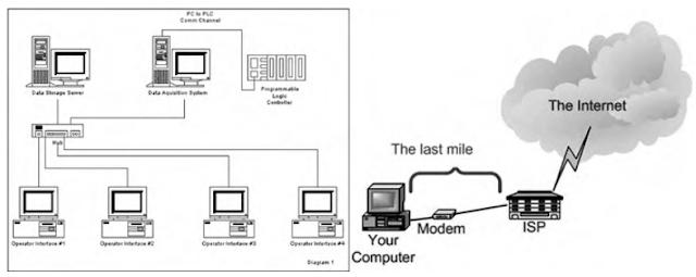 Kriteria Pemilihan Internet Service Provider