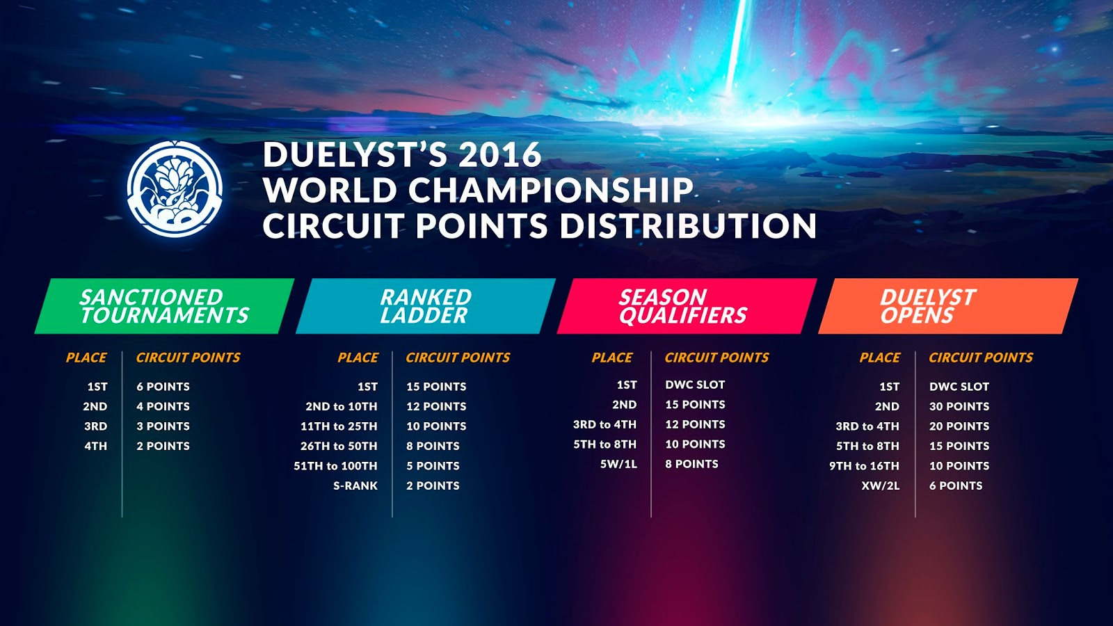 duelyst 世界選手権2016の概要 - duelystの翻訳と大会運営のブログ