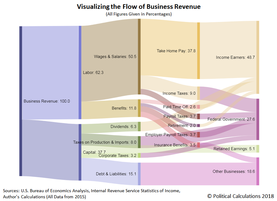 Visualizing the Flow of Business Revenue, 2015