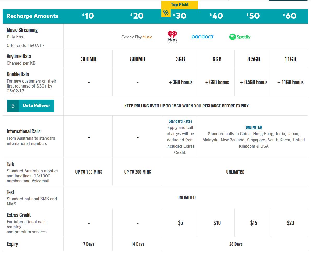 澳洲-網路-上網-推薦-Optus-費用-預付-加值