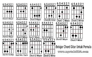 Kunci Gitar Lengkap Dan Mudah Untuk Pemula Beserta Gambarnya