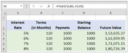 Excel Formulas & Excel Functions That Will Help You Solve Financial Problems