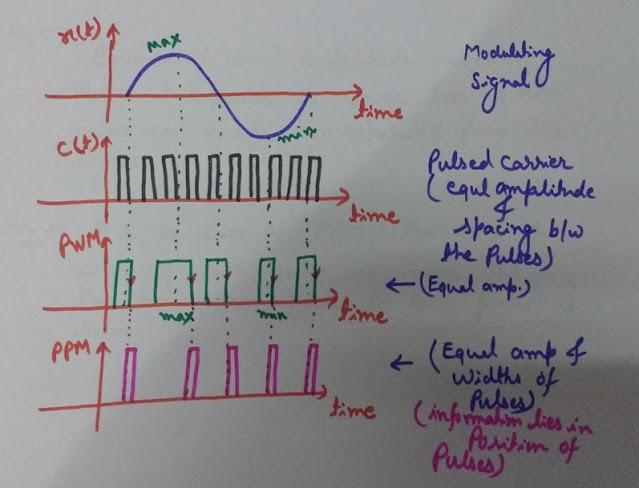 Waveform of Pulse Position Modulation, PPM Waveform