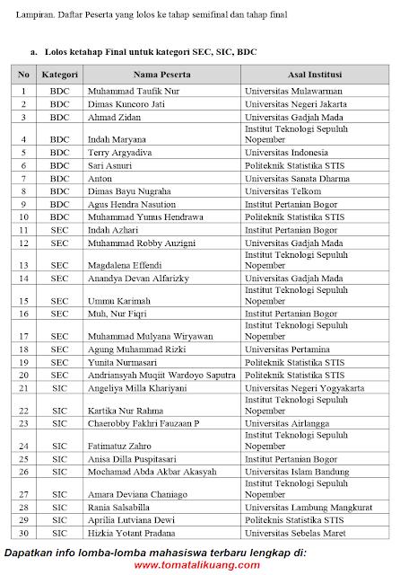 daftar peserta lolos final sec sic bdc satria data tingkat nasional tahun 2020 tomatalikuang.com