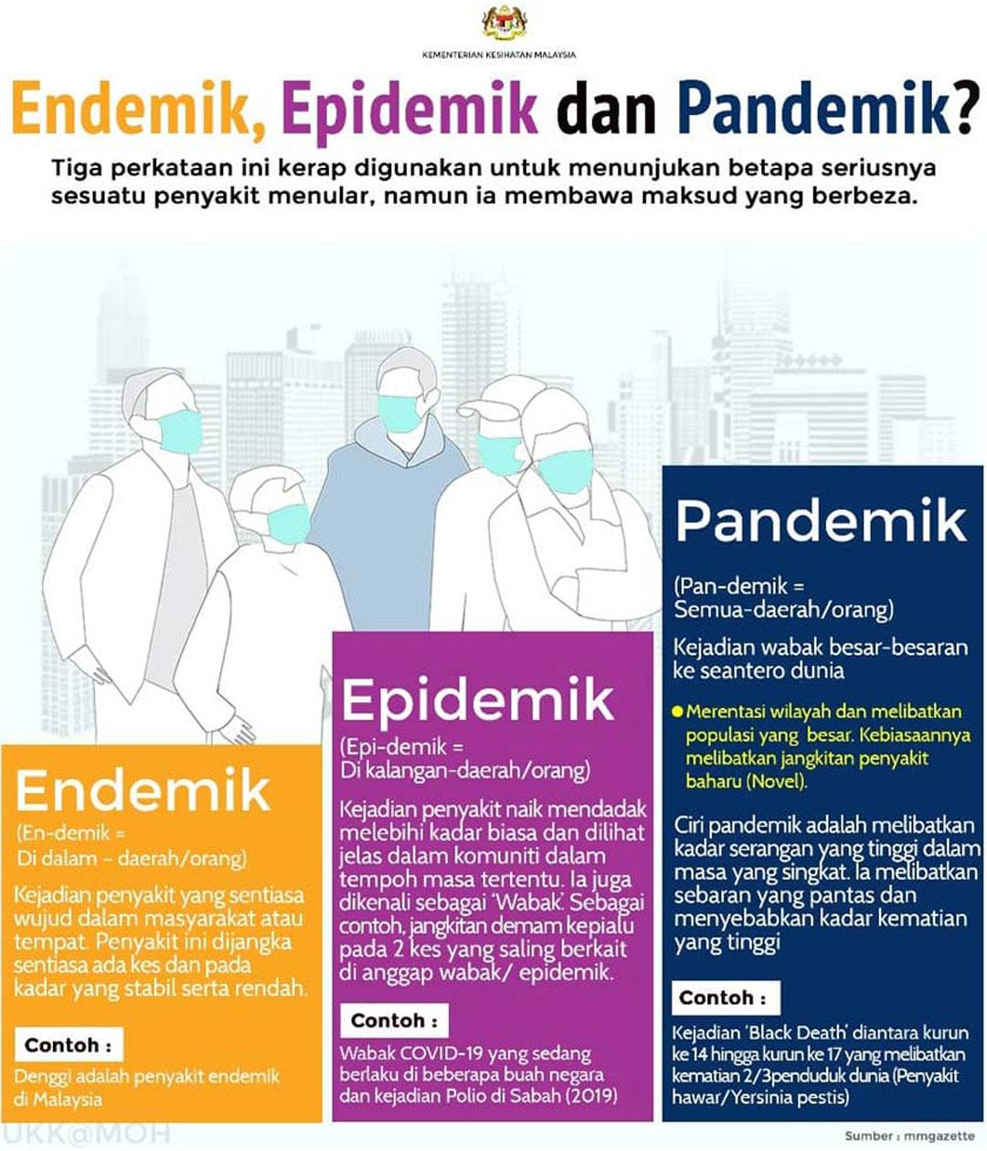 Pandemik, Epidemik dan Endemik