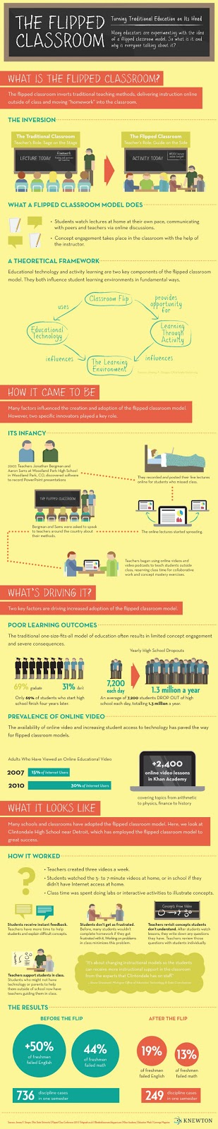 Flipped Classroom infographic.  Source http://knewton.marketing.s3.amazonaws.com/images/infographics/flipped-classroom.jpg