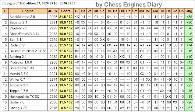 JCER Tournament 2020 - Page 6 2020.05.10.3LeagueJCER.ed33