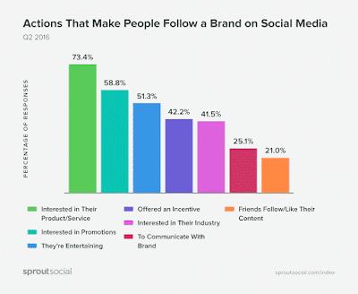 Que-hace-que-la-gente-deje-de-seguir-a-una-marca-en-las-redes-sociales