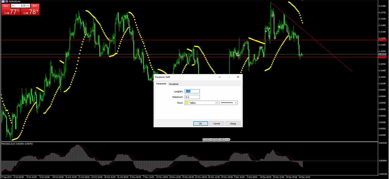 cara-setting-indikator-parabolic-sar