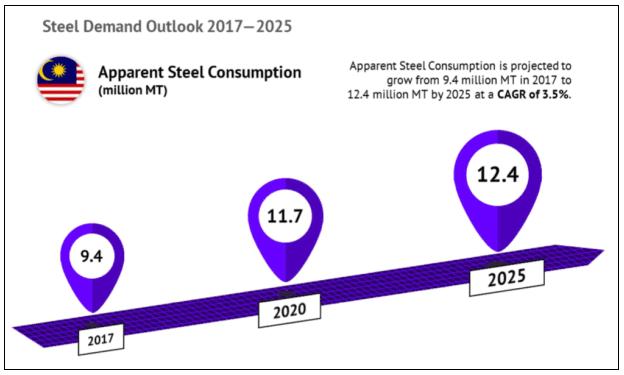 Steel demand outlook