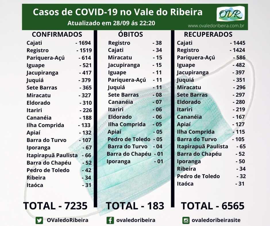 Vale do Ribeira soma 7234 casos positivos, 6565 recuperados e 183 mortes do Coronavírus - Covid-19