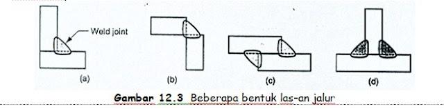 Bentuk las-san  jalur
