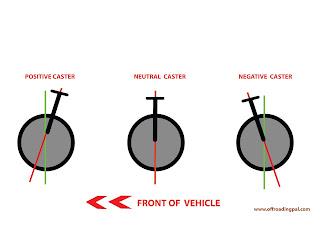 Caster, amgles, automotive, diagram