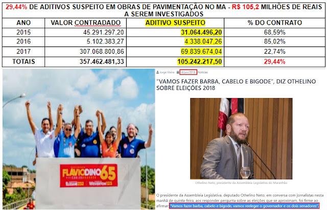 Decisão da Justiça do DF e os esquemas de Dino protegido pelo MP e TCE do MA - R$ 105,2 milhões de reais desviados