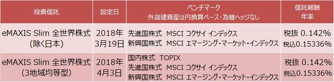 eMAXIS Slim 全世界株式(除く日本)と(3地域均等型)
