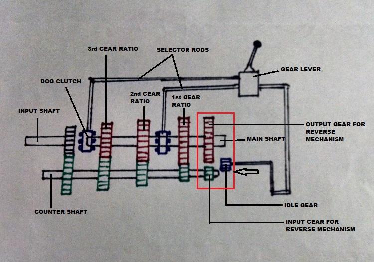 how car parts work how manual transmission works. Black Bedroom Furniture Sets. Home Design Ideas