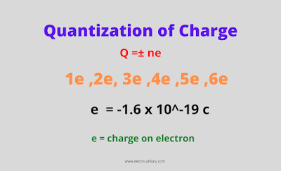Quantization of charge