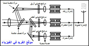 عملية إرسال الصورة ملونة في التلفزيون، عملية إرسال واستقبل الصورة والصوت في التلفاز الملون ـ دروس فيزياء الصف الثالث الثانوي اليمن، كيف تتم إرسال الصورة ملونة، الفرق بين أنبوبة أشعة الكاثود في التلفزيون العادي والملون، المرشح الضوئي، قناع الظل في التلفزيون