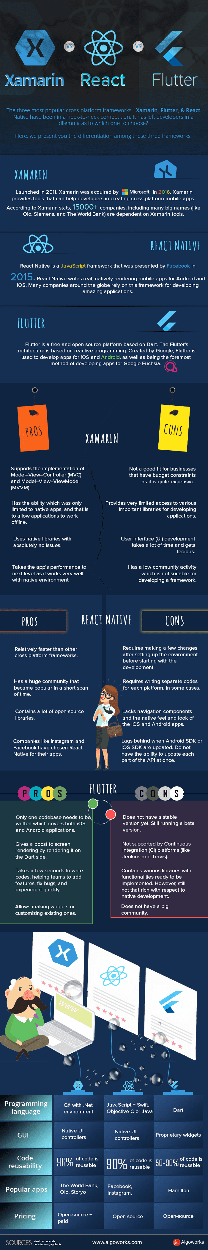 Flutter vs Native vs Xamarin Reaction #infographic