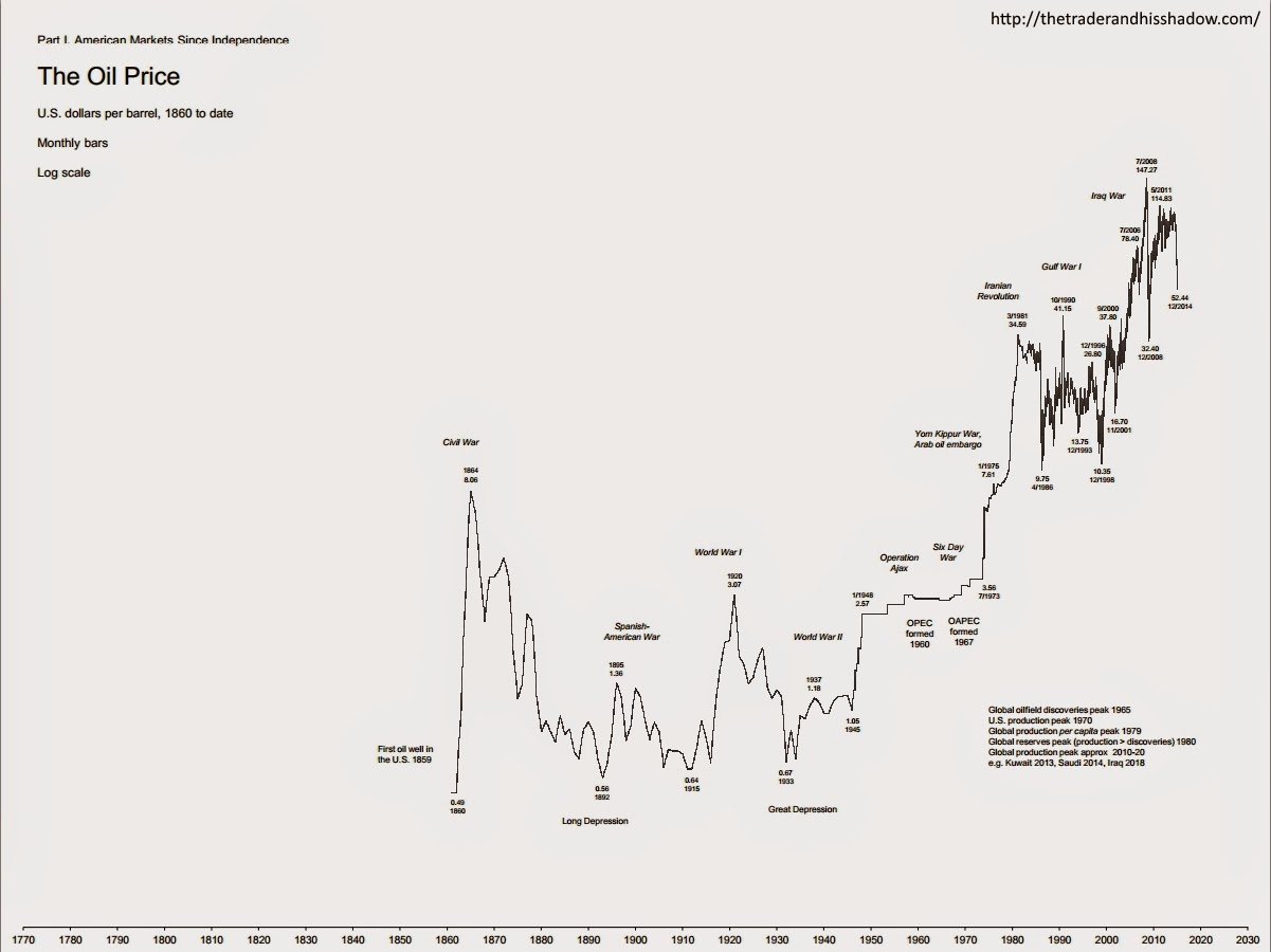 Oil prices, 1860 to 12/2014 - monthly chart