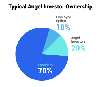 angel investors share percentage or how much stake angel investors take in a company