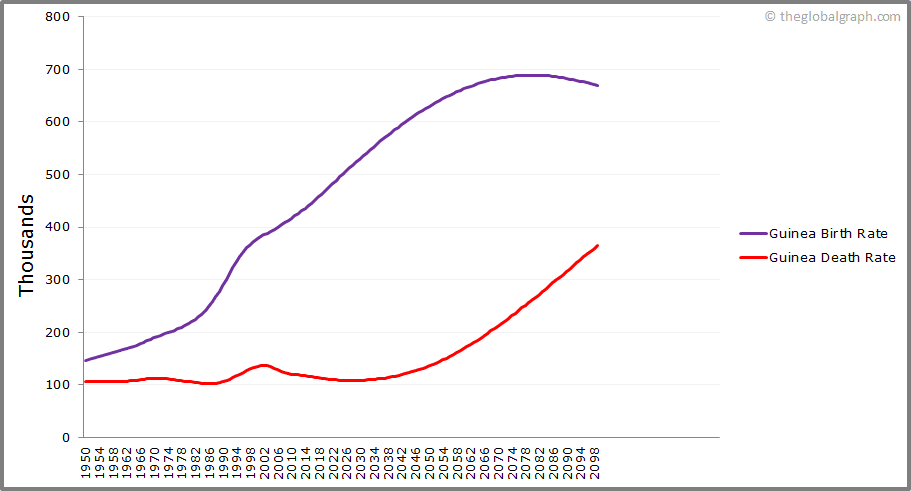 Guinea  Birth and Death Rate