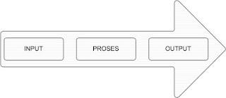 Siklus Fase Proses