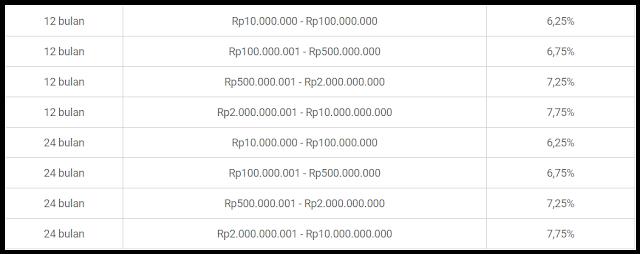 BTPN Deposito Berjangka