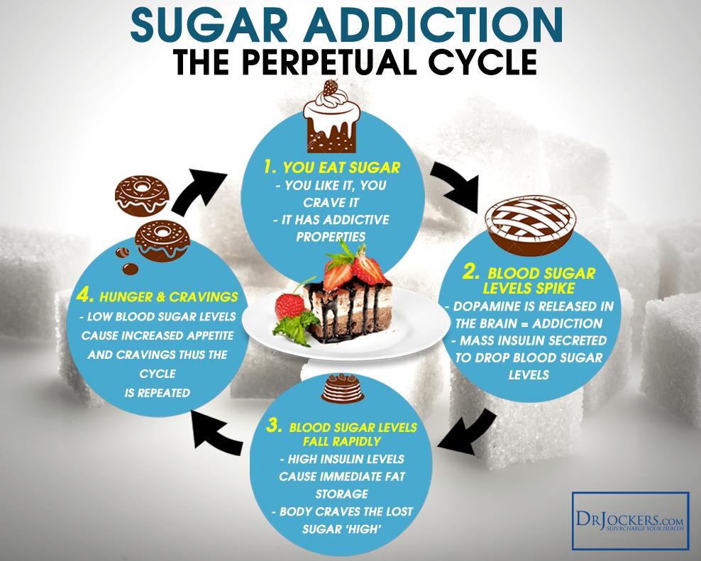 Naturally High Sugar Foods