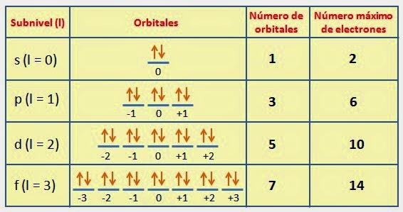 Cmo los nmeros cunticos ayudan a conocer la posicin de un nmero cuntico valores relacin con la tabla peridica urtaz Image collections