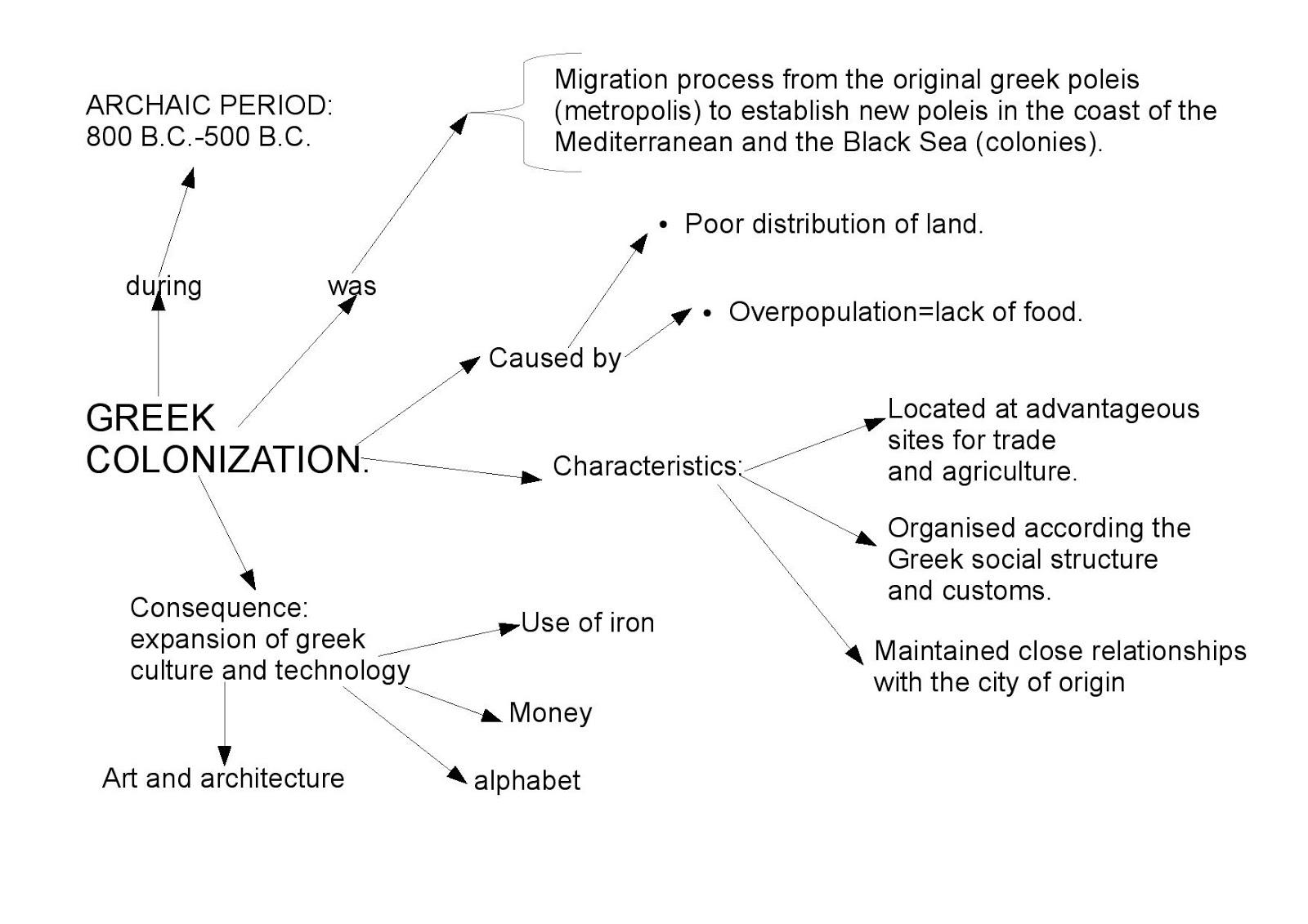 Blog De Sociales Abraham Jesús Fernández ANCIENT GREECE - Greek colonization archaic period map