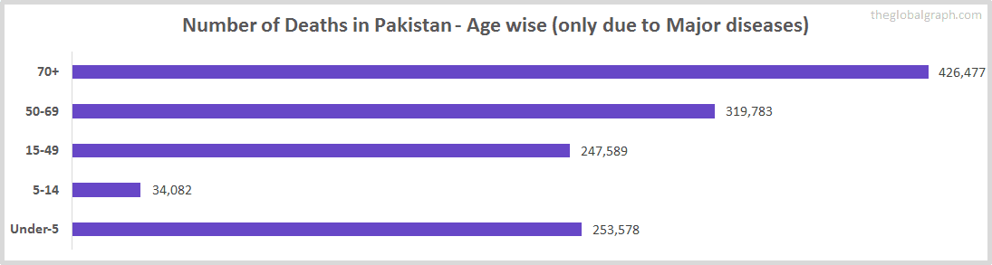 Number of Deaths in Pakistan - Age wise (only due to Major diseases)