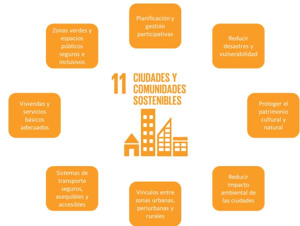 ODS numero 11 Ciudades y Comunidades Sostenibles