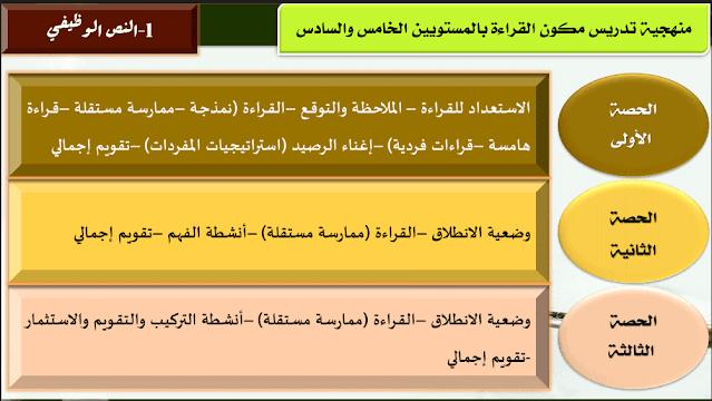 ديداكتيك اللغة العربية بالمستوى الخامس والسادس ابتدائي وفق مستجدات المنهاج المنقح 2020