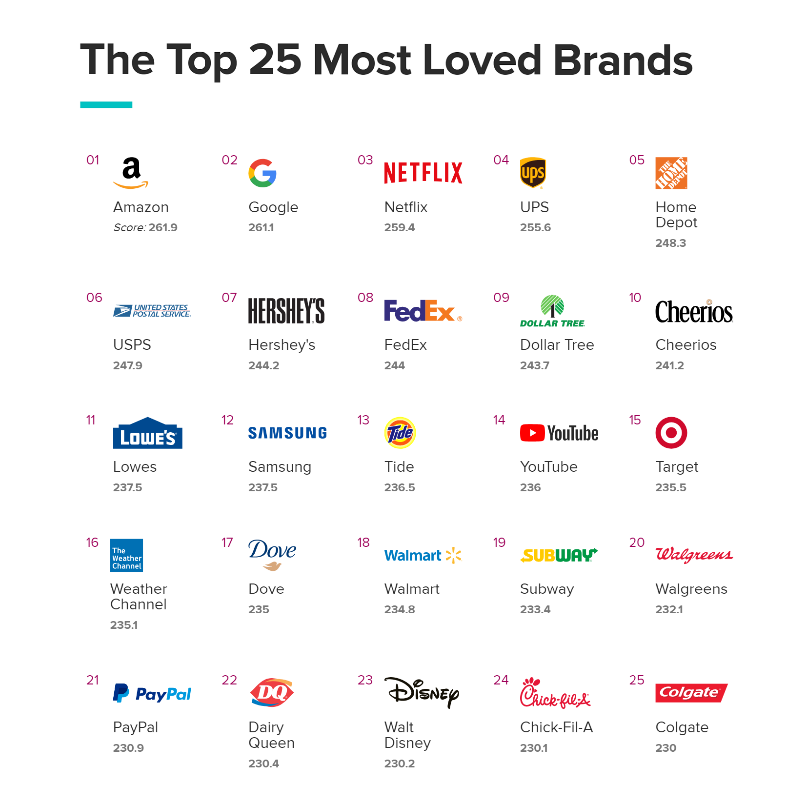These Are the Most Loved Brands of 2019