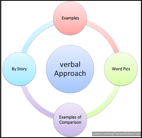 what is verbal approach in illustrations