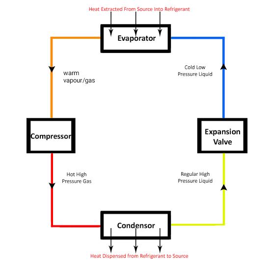 रिफ्रिजिरेशन साइकिल क्या है / What is refrigeration cycle ?