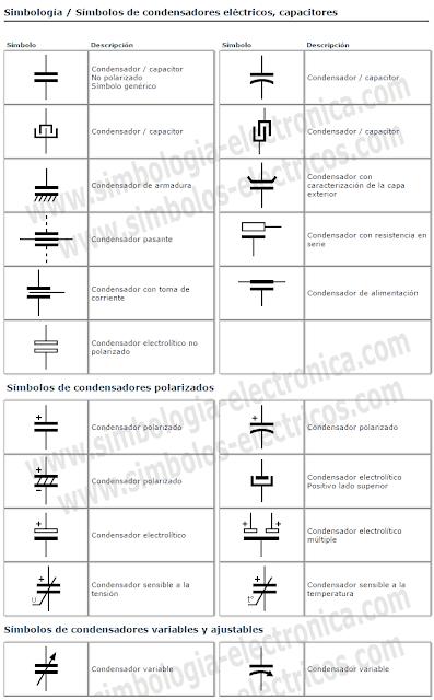 Símbolos de condensadores / capacitores