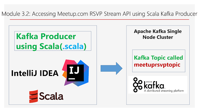 Module 3.2: Accessing Meetup.com RSVP Stream API using Scala Kafka Producer