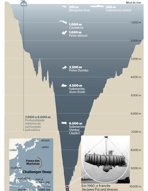 Mayor profundidad del oceano
