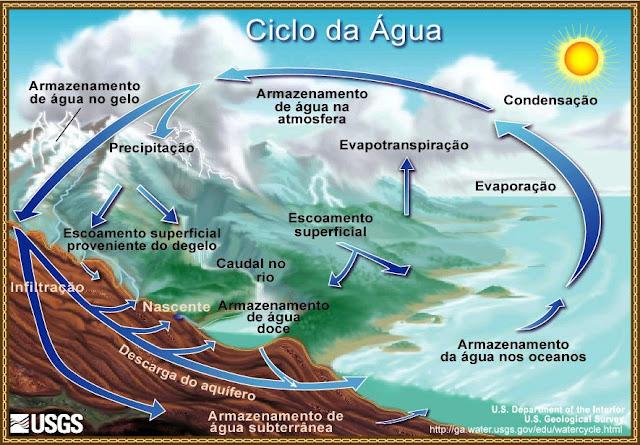 CICLOS DA ÁGUA-1