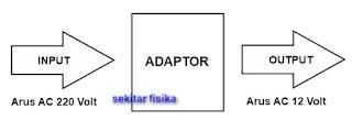 fungsi adaptor mengubah level tegangan dan arus