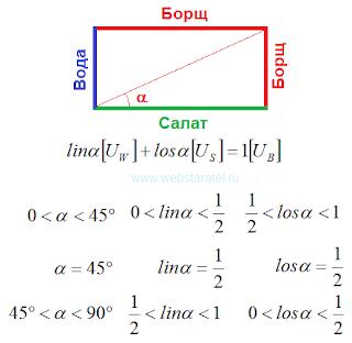 Угол больше нуля, но меньше прямого угла. Тригонометрия борща. Идеальный борщ. Математика для блондинок.