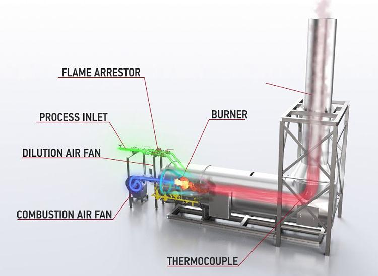 Diagrama de un oxidador térmico de combustión directa