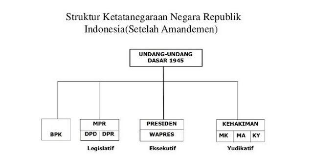 Struktur Tata Negara Sesudah Amandemen