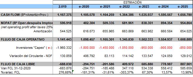 Flujo de Caja Libre Mercadona 2020-2025