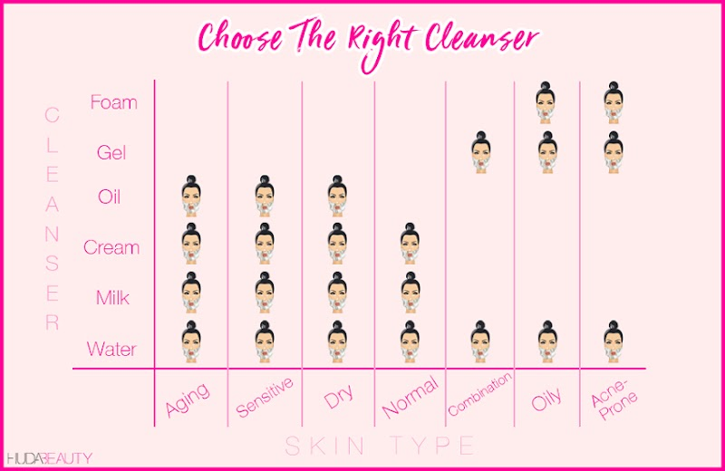 Wordless Wednesday - Choose The Right Cleanser.